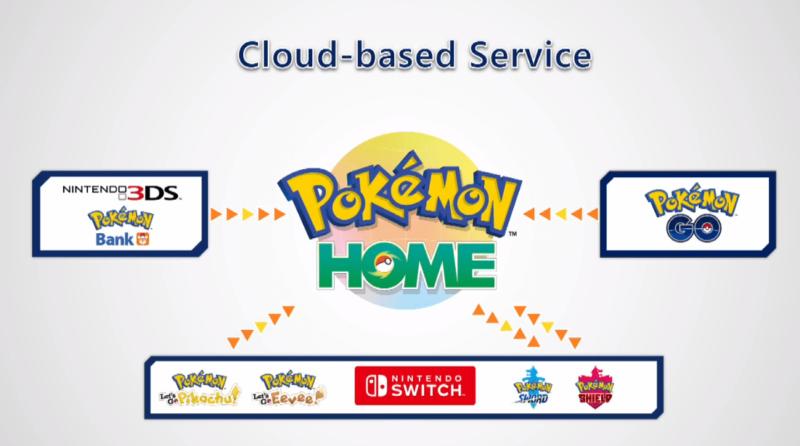 Pokémon Home - Connectivité et échange