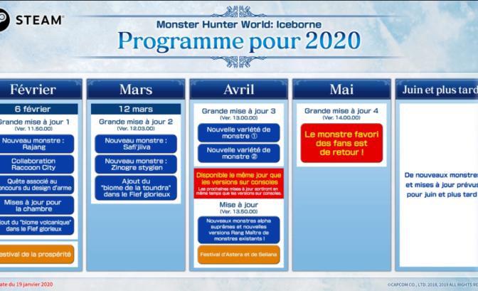 Monster Hunter World Iceborne PC calendrier 2020