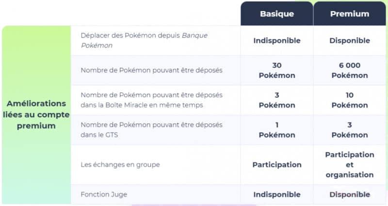 pokemon home differences tarif payant premium gratuit