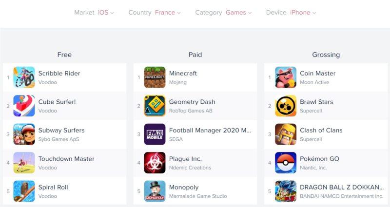 Top 5 iOS France
