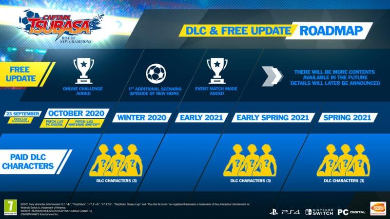 Captain Tsubasa: Rise of the New Champions : DLC roadmap