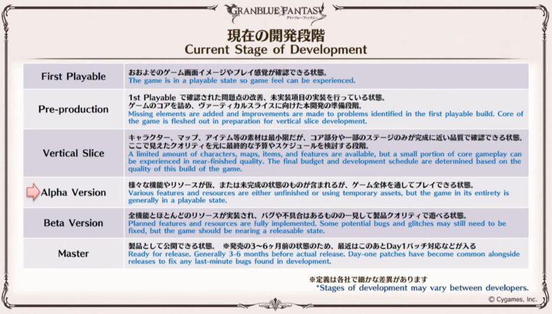 Granblue Fantasy Relink - road map