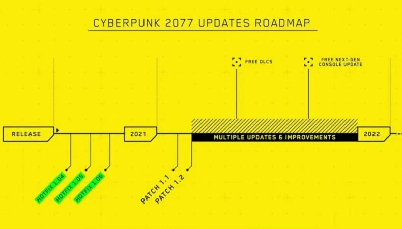 Roadmap 2021 de Cyberpunk 2077