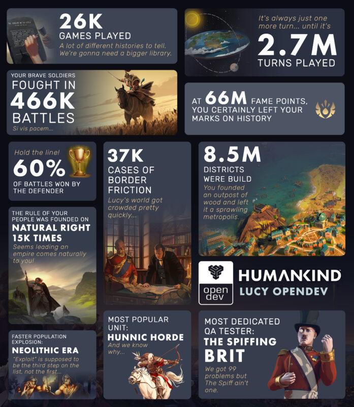 Humankind opendev lucy stats