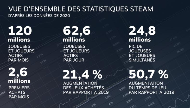 steam stats 2020